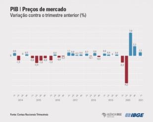EXPANSÃO NO PIB BRASILEIRO - 1º TRIMESTRE 2021